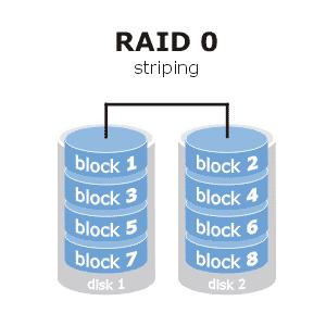 Imagen de un Sistema de RAID 0